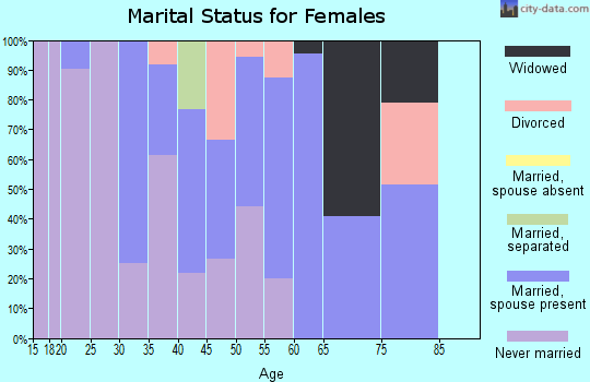 Zip code 39572 marital status for females
