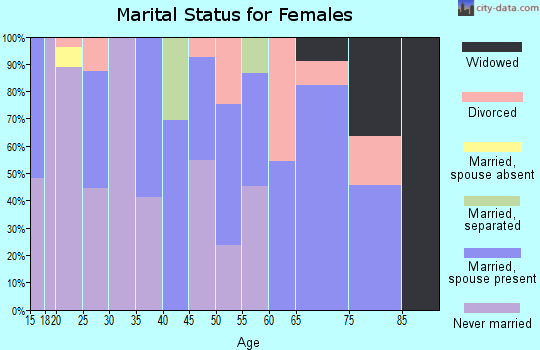 Zip code 39630 marital status for females