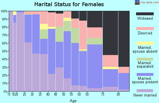 Zip code 39730 marital status for females