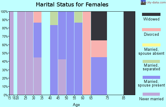 Zip code 39755 marital status for females