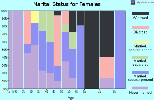 Zip code 39756 marital status for females