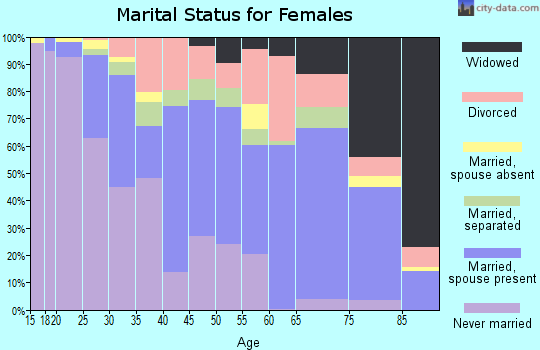 Zip code 39773 marital status for females