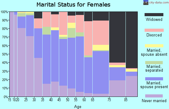 Zip code 40033 marital status for females
