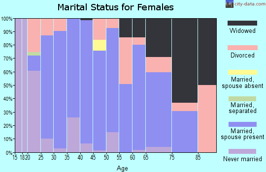 Zip code 40045 marital status for females