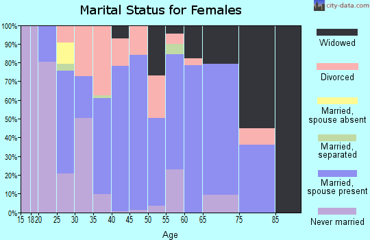 Zip code 40051 marital status for females