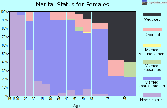 Zip code 40059 marital status for females