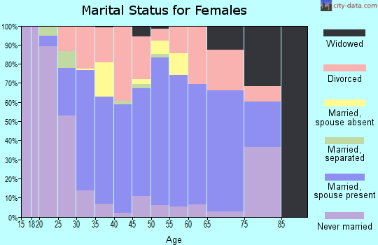 Zip code 40067 marital status for females