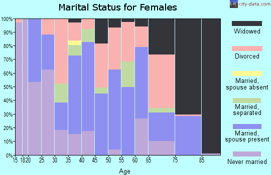 Zip code 40118 marital status for females