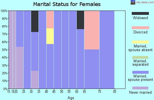 Zip code 40157 marital status for females