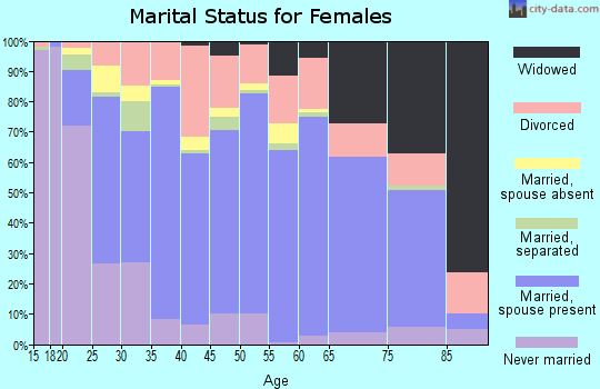 Zip code 40165 marital status for females