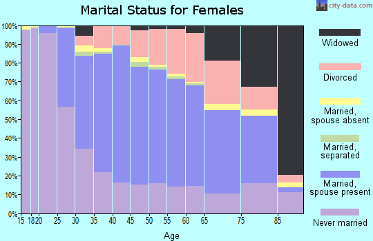 Zip code 40205 marital status for females