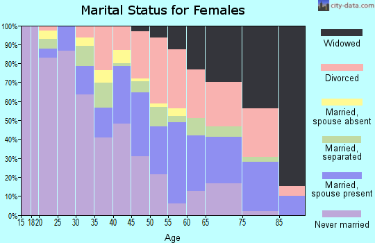 Zip code 40212 marital status for females