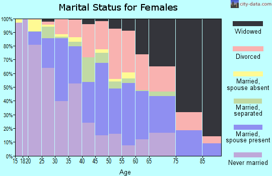 Zip code 40215 marital status for females