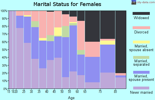 Zip code 40217 marital status for females