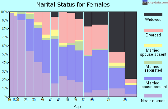 Zip code 40218 marital status for females