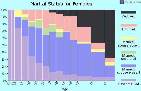 Zip code 40219 marital status for females