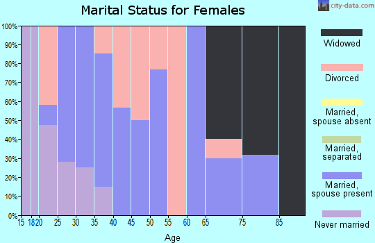 Zip code 40310 marital status for females