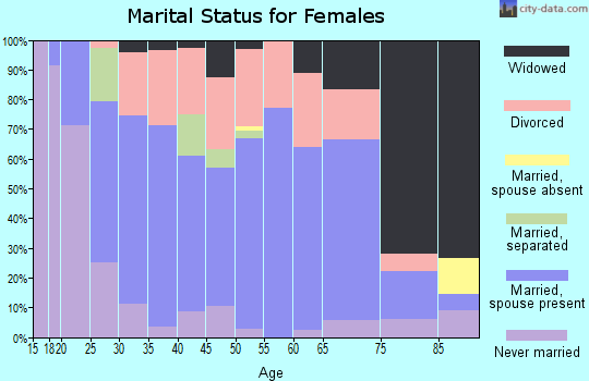 Zip code 40311 marital status for females