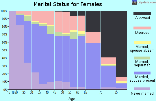 Zip code 40324 marital status for females