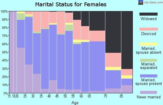 Zip code 40330 marital status for females