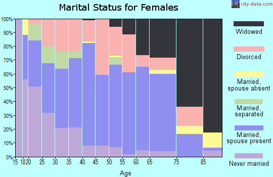 Zip code 40336 marital status for females