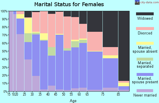 Zip code 40353 marital status for females