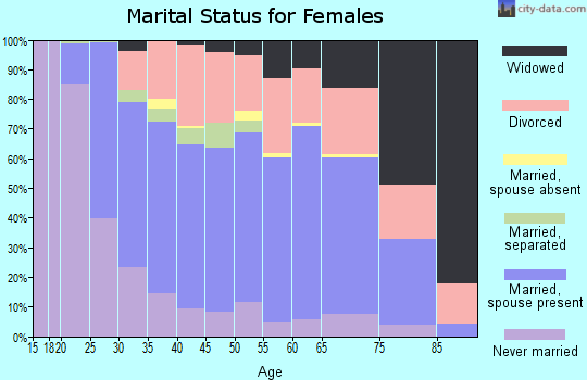 Zip code 40361 marital status for females
