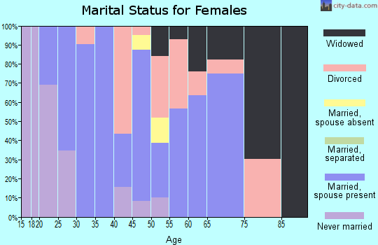 Zip code 40372 marital status for females