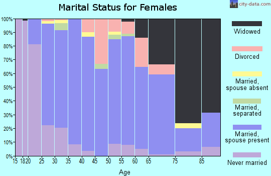 Zip code 40390 marital status for females