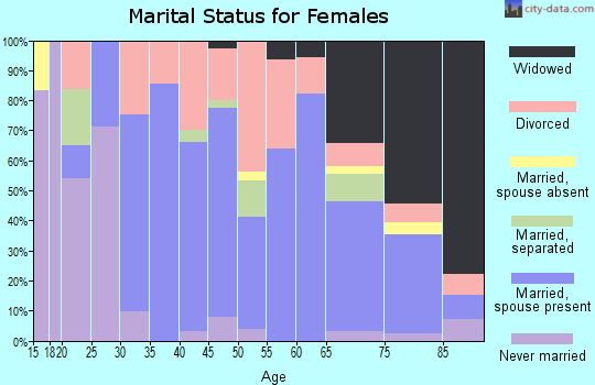 Zip code 40409 marital status for females