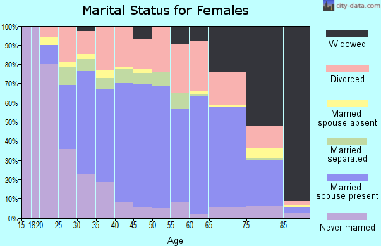 Zip code 40422 marital status for females