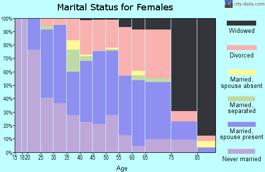 Zip code 40511 marital status for females