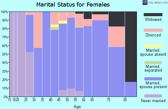 Zip code 40513 marital status for females