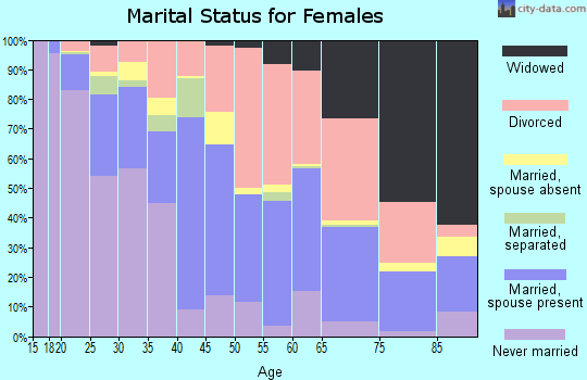 Zip code 40517 marital status for females