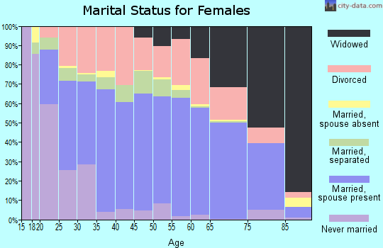 Zip code 40701 marital status for females