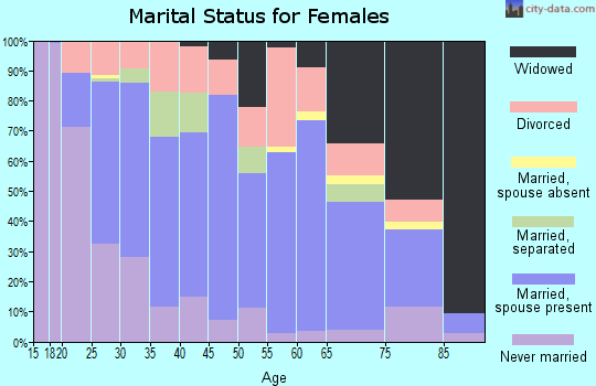 Zip code 40769 marital status for females
