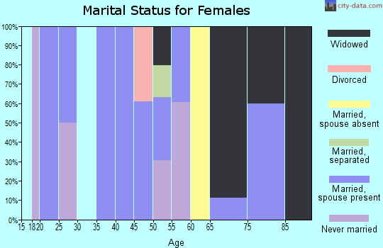 Zip code 40813 marital status for females