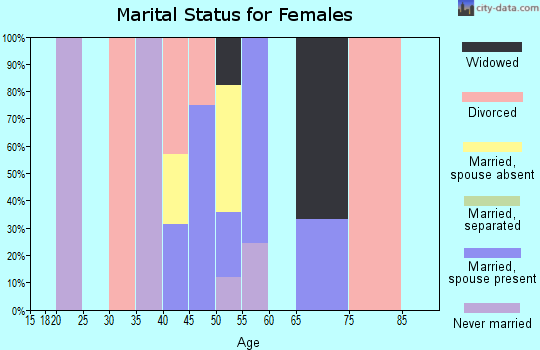 Zip code 40874 marital status for females
