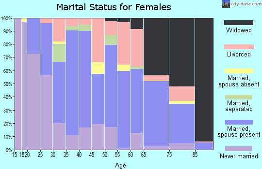 Zip code 40906 marital status for females