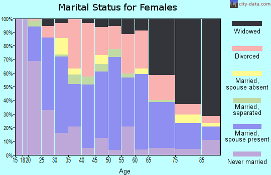 Zip code 40965 marital status for females
