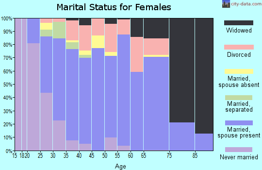 Zip code 41005 marital status for females