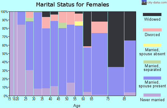 Zip code 41007 marital status for females