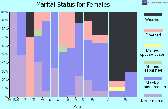 Zip code 41064 marital status for females