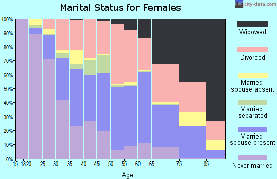 Zip code 41071 marital status for females
