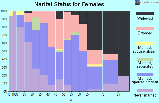 Zip code 41074 marital status for females