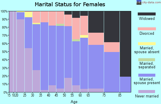 Zip code 41076 marital status for females