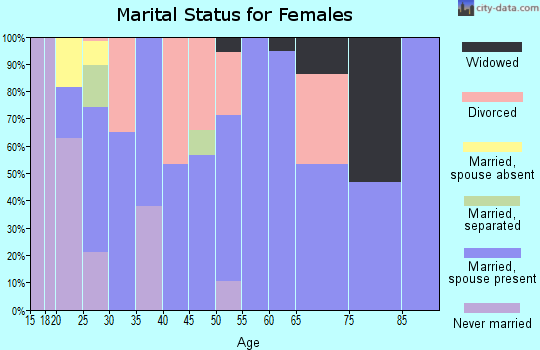 Zip code 41092 marital status for females