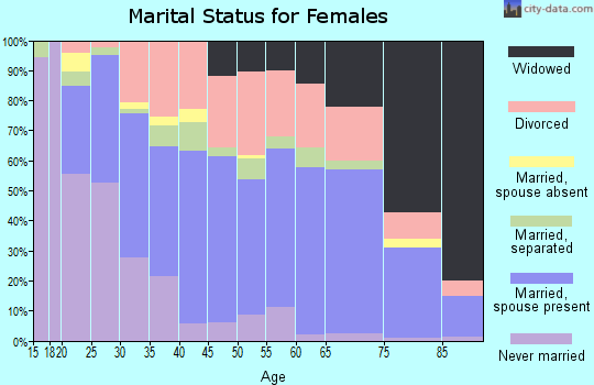 Zip code 41101 marital status for females