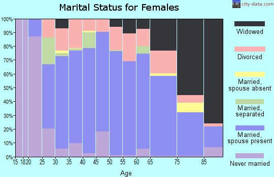 Zip code 41102 marital status for females