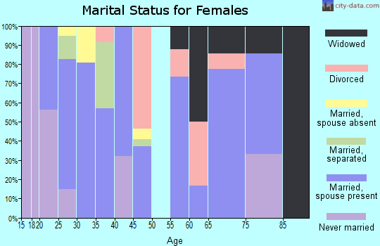 Zip code 41124 marital status for females